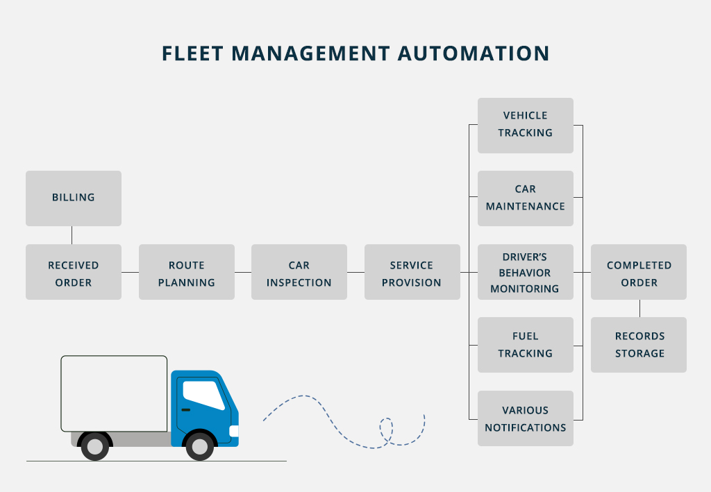 Fleet automation