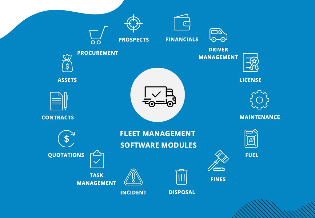 Fleet management software modules