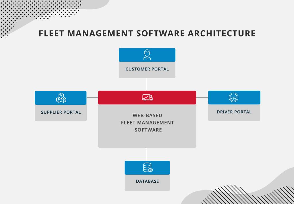 Fleet management software architecture