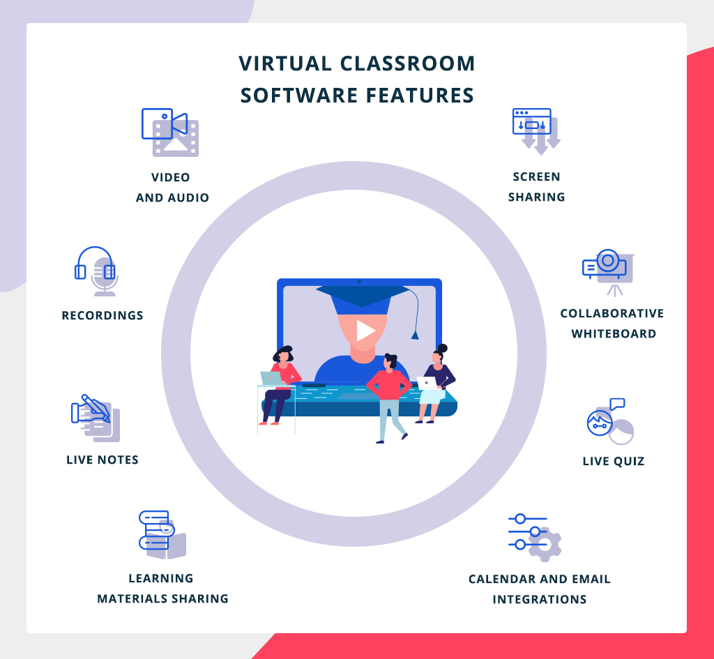 virtual classroom software features