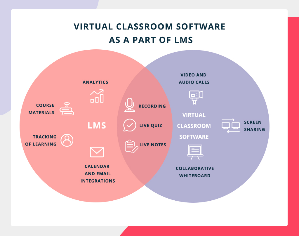 virtual classroom software as a part of LMS
