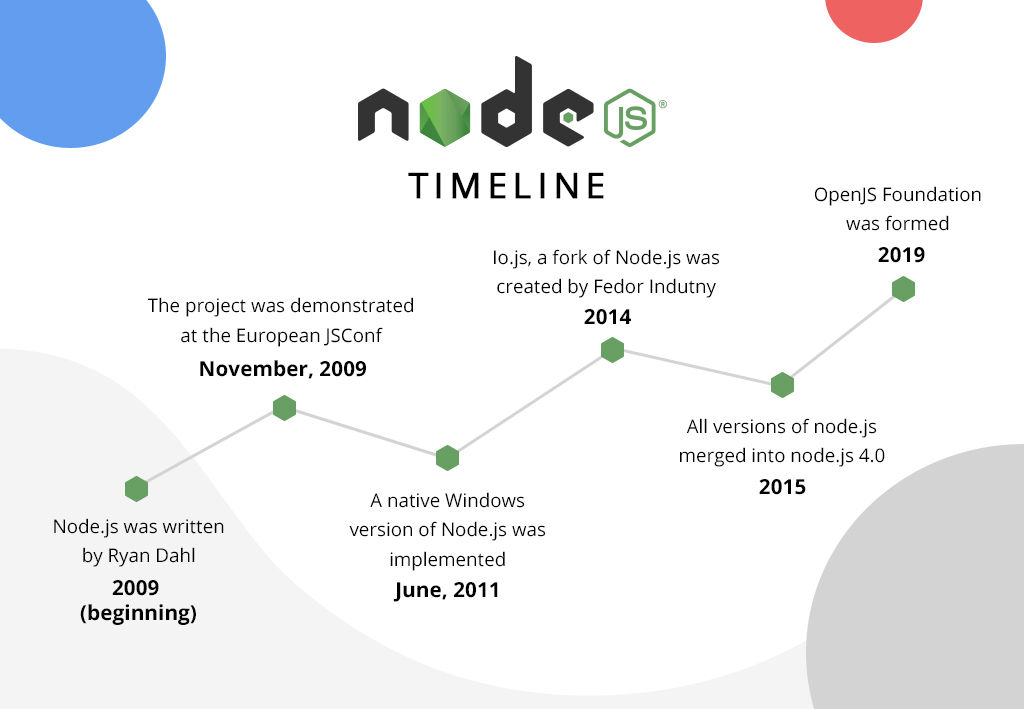 node.js timeline