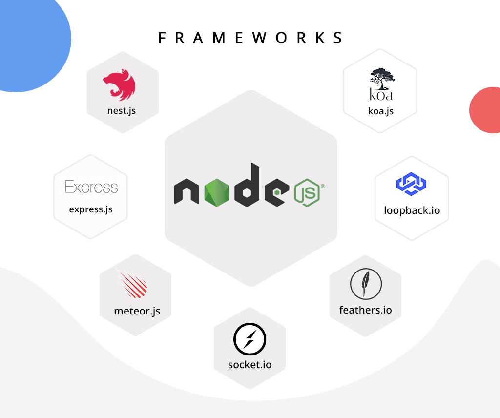 Node.js frameworks