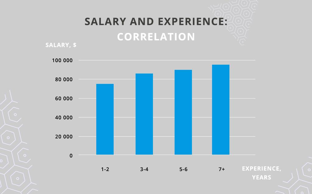 Node.js developer salary