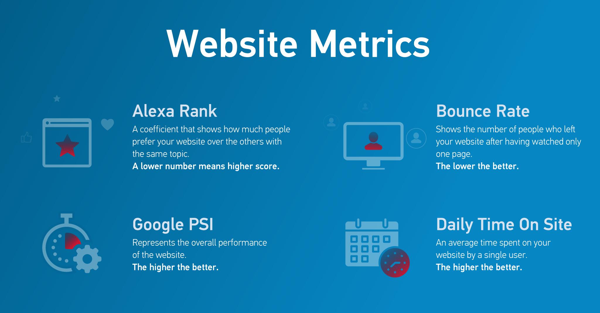 ecommerce website visibility metrics