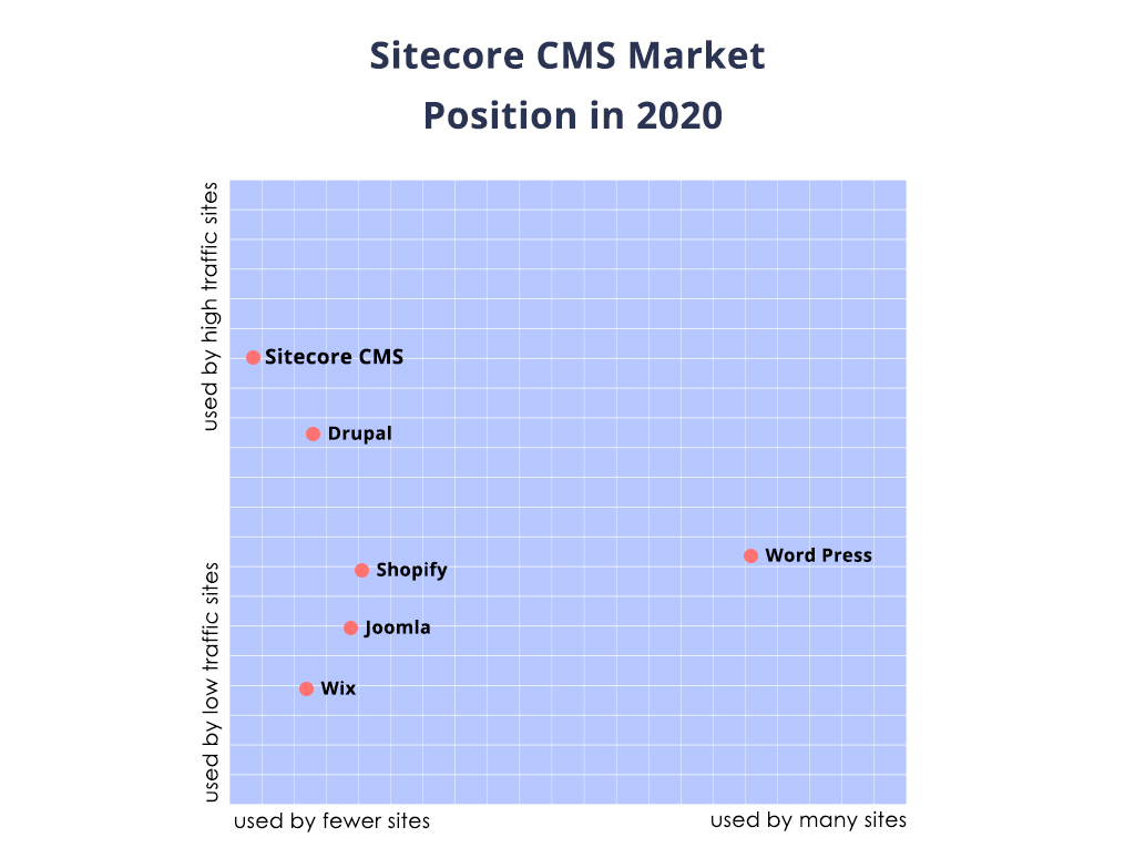 CMS market positions in 2020