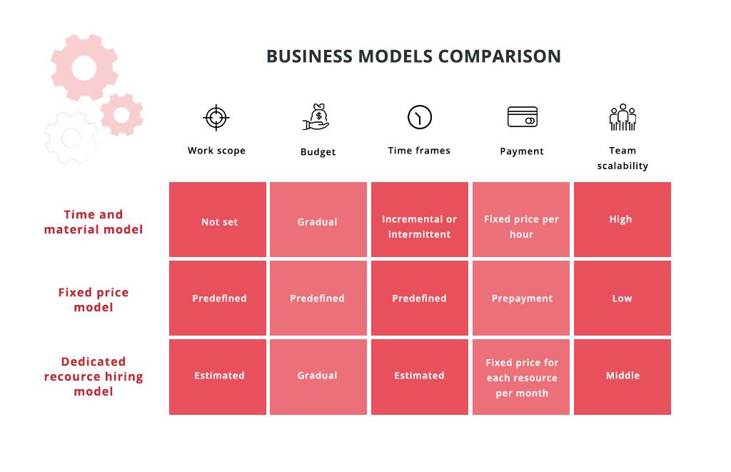 Business models comparison