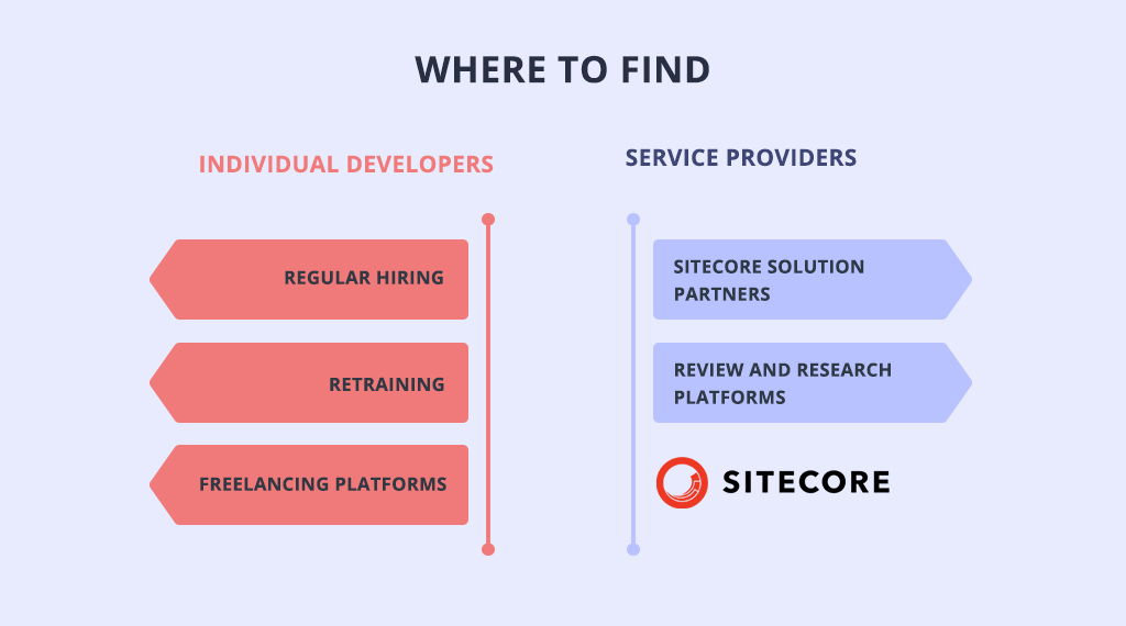Where to hire Sitecore developers