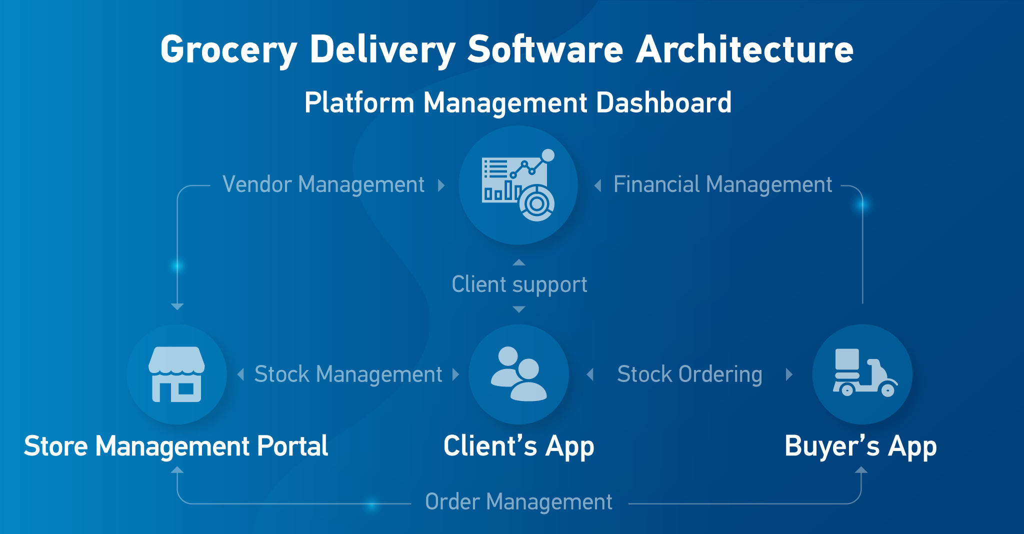 grocery delivery software architecture