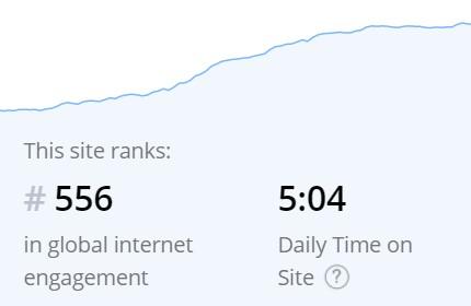 custom website metrics Alexa Rank