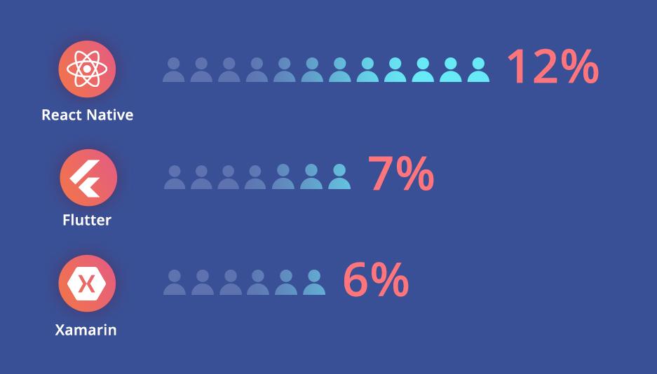 statistics about the best hybrid app frameworks in 2020
