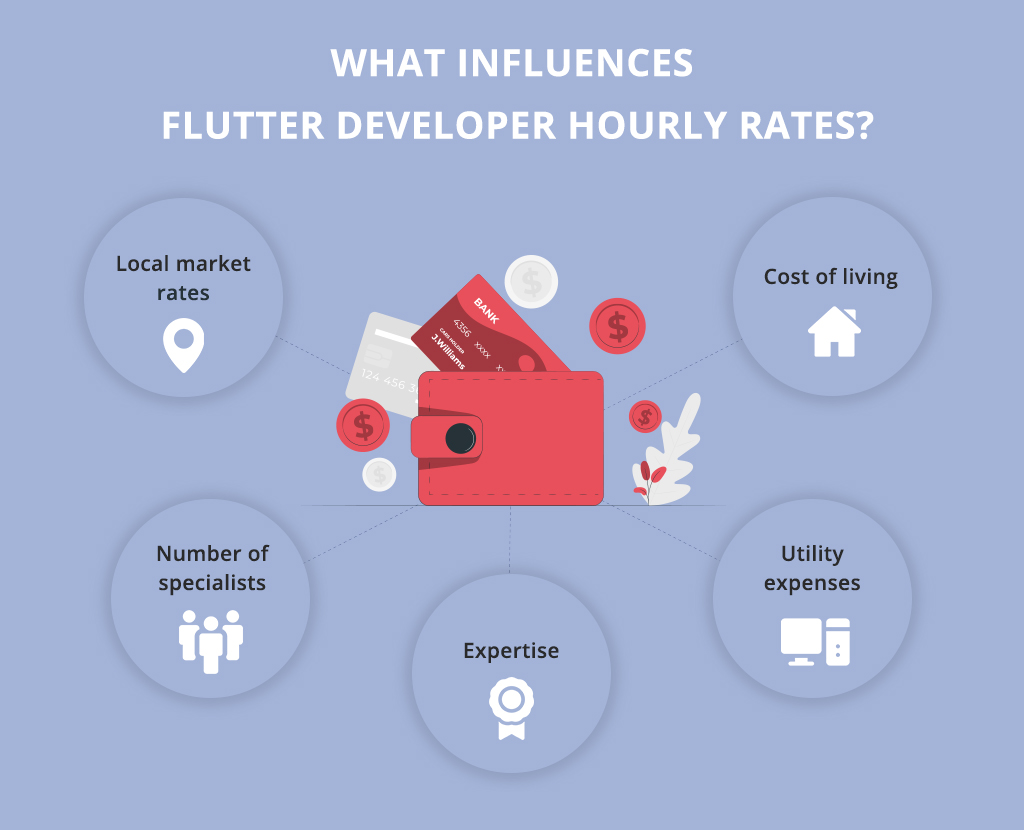 what influences Flutter developer hourly rates