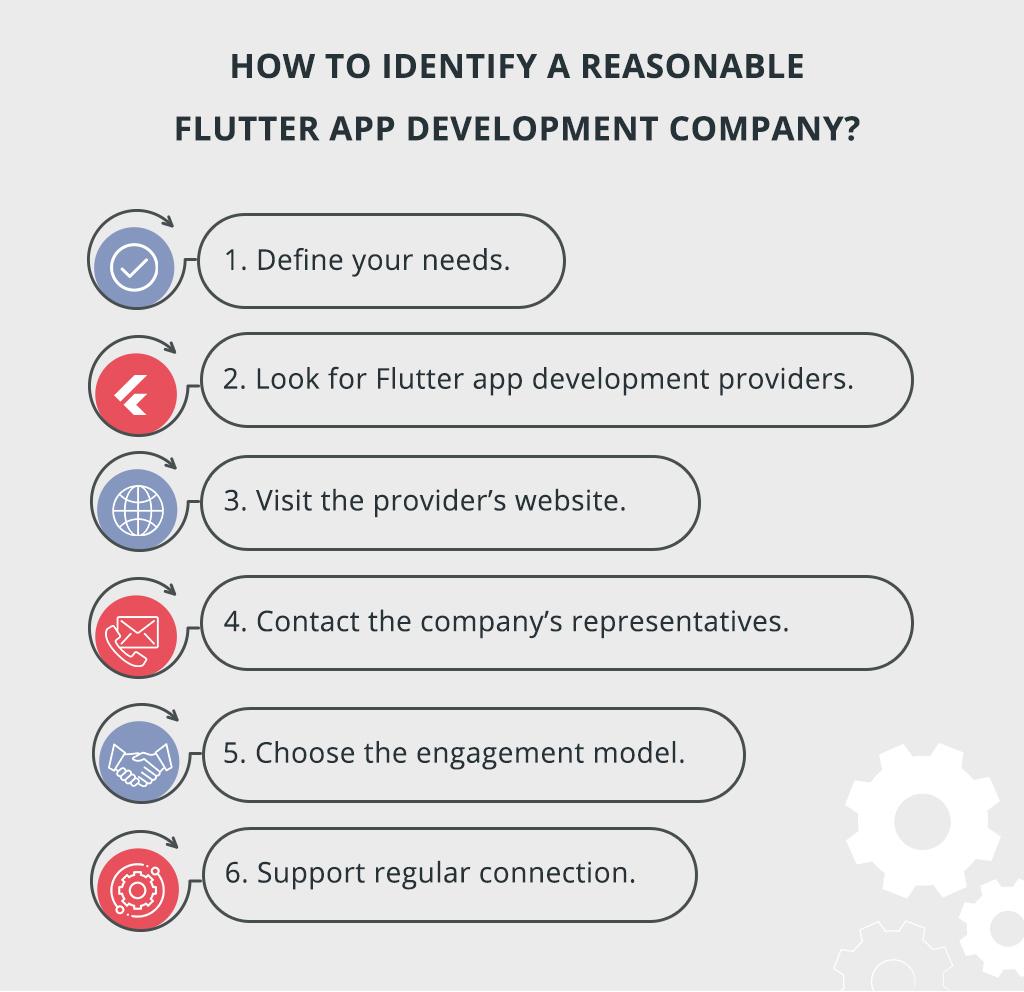 how to identify a reasonable flutter app development company