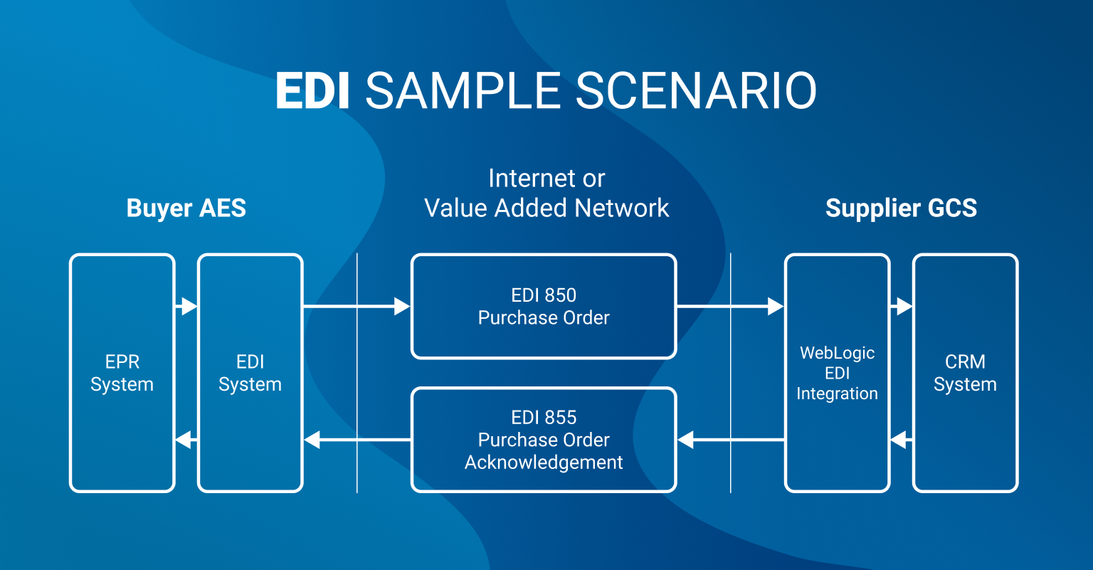 EDI workflow