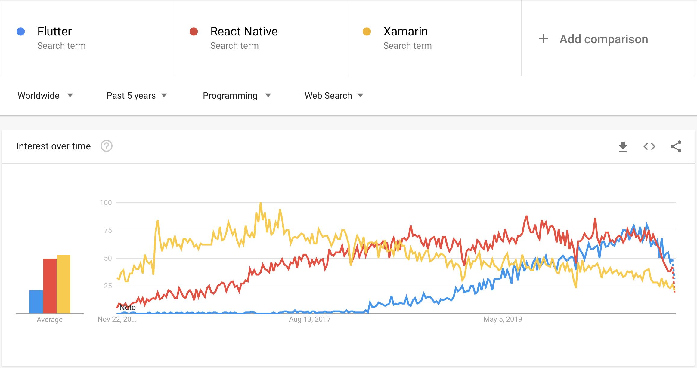 data on Flutter from Google Trends