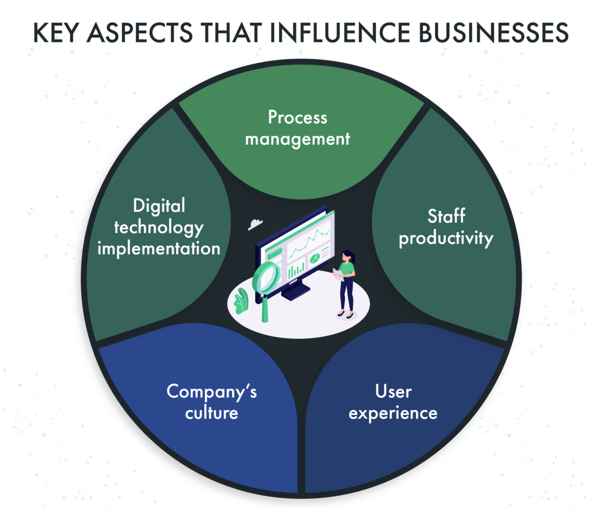 key aspects to influence businesses