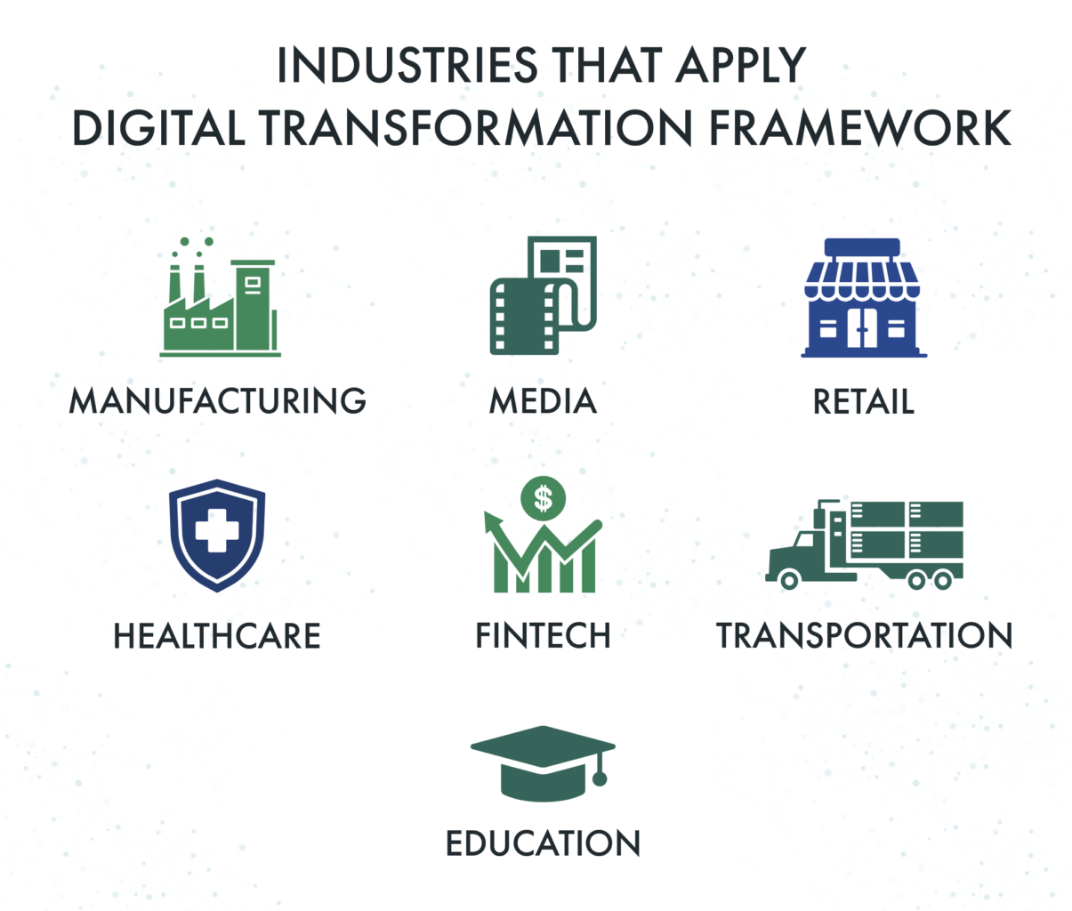 industries that apply a digital transforation framework