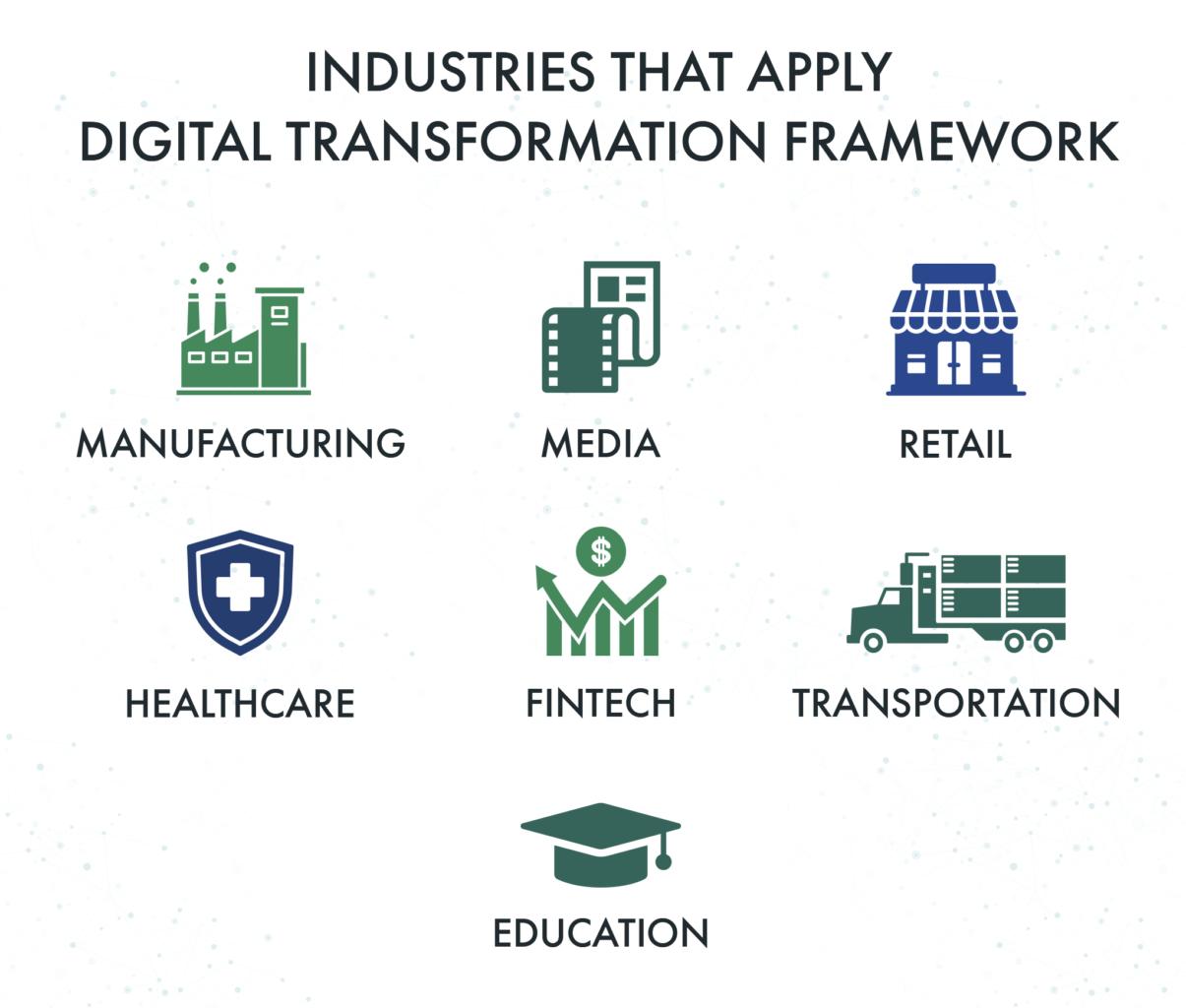 industries that apply a digital transforation framework