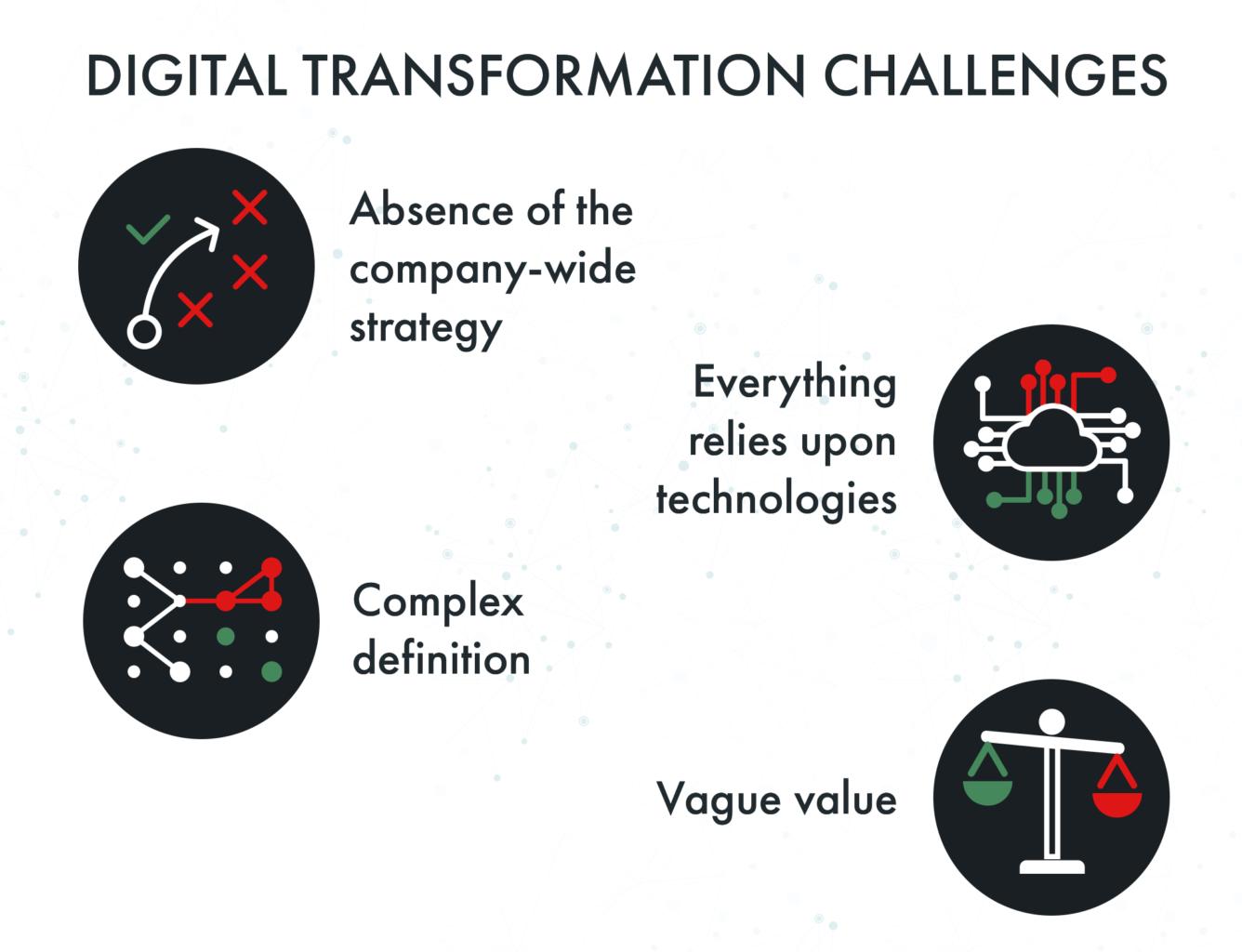 digitization challenges