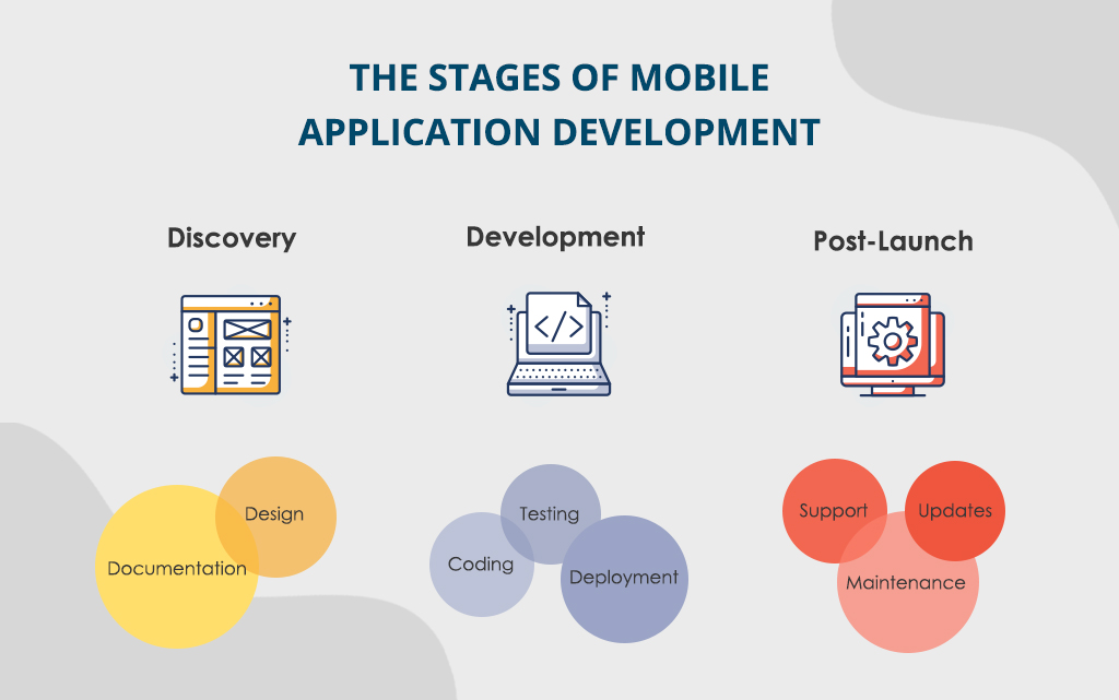 custom mobile app develoment services: stages