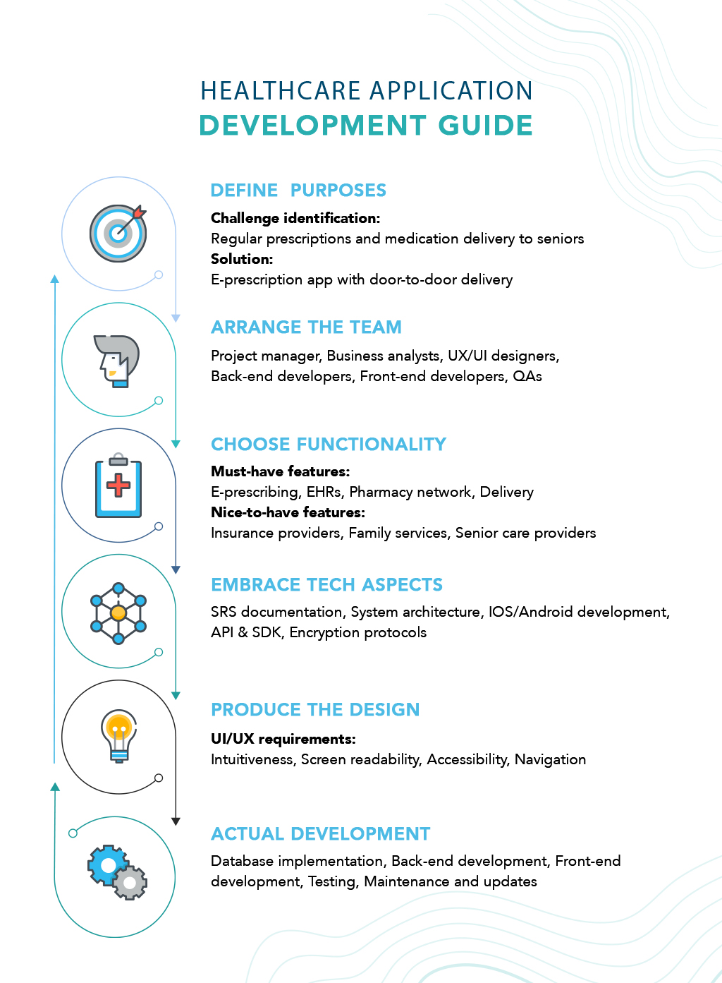 healthcare application development guide