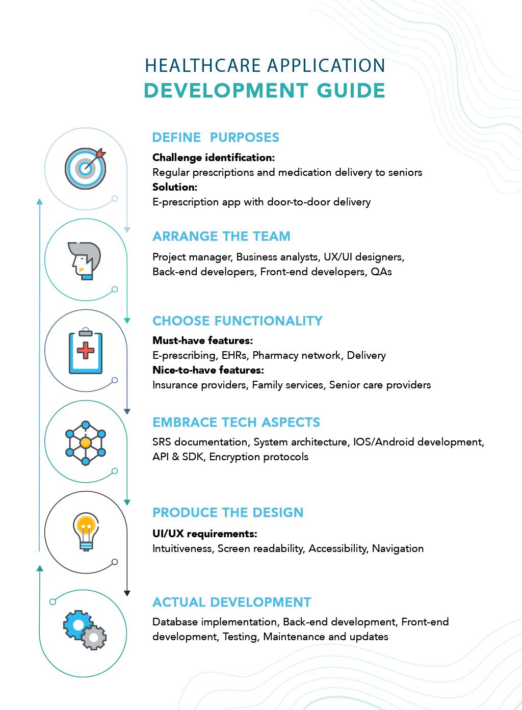 healthcare application development guide