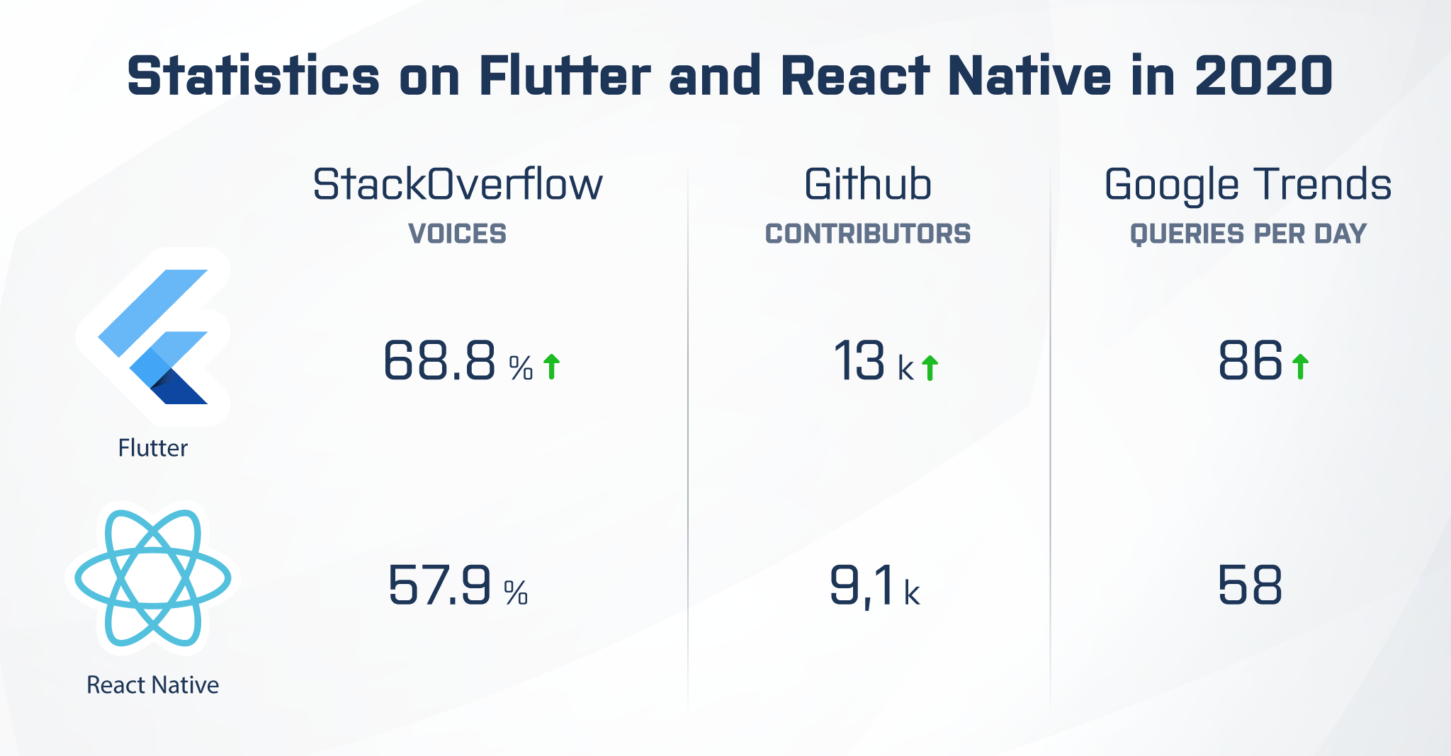 Flutter vs. react native statistics in 2020