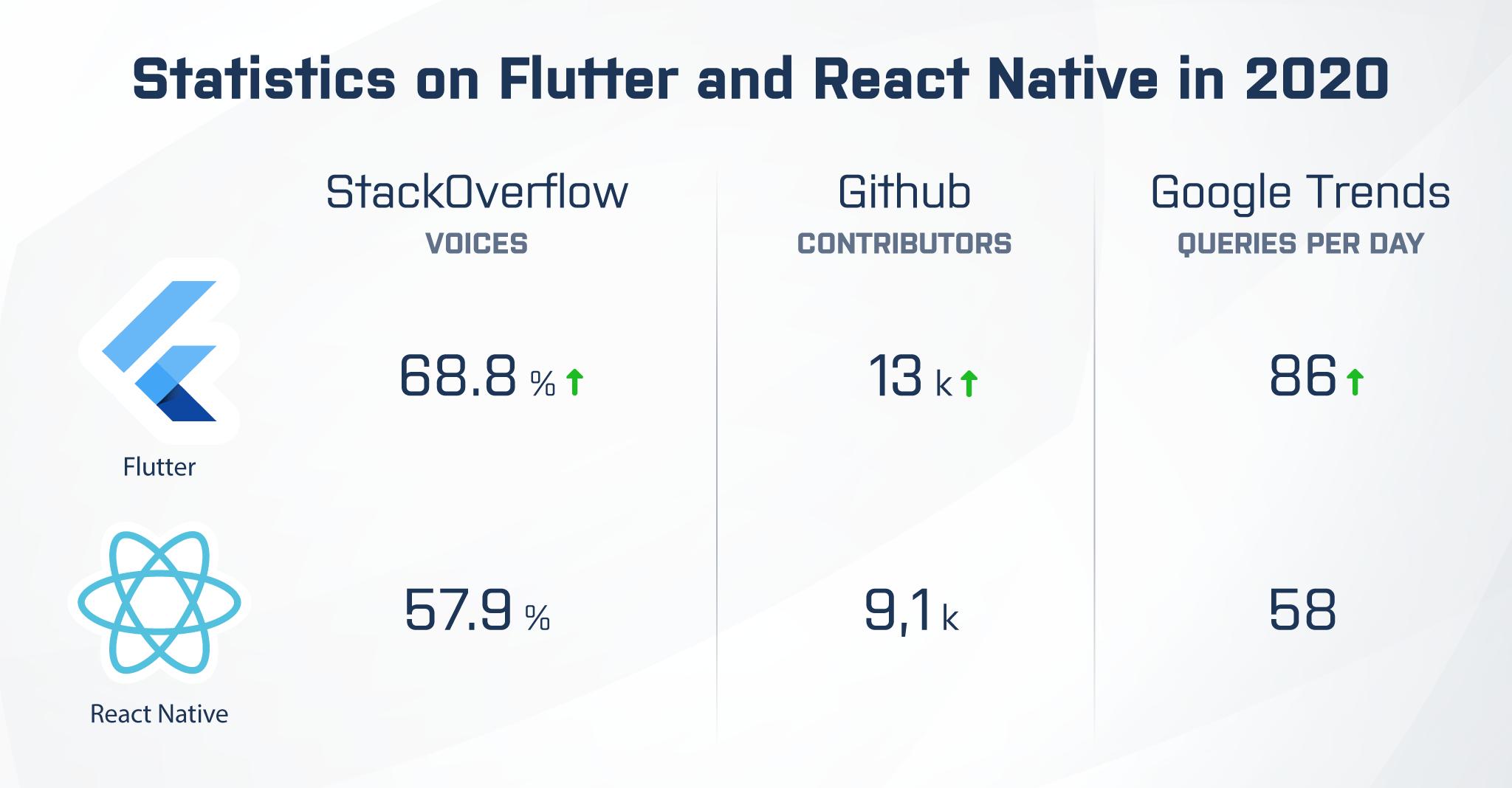 Flutter vs. react native statistics in 2020