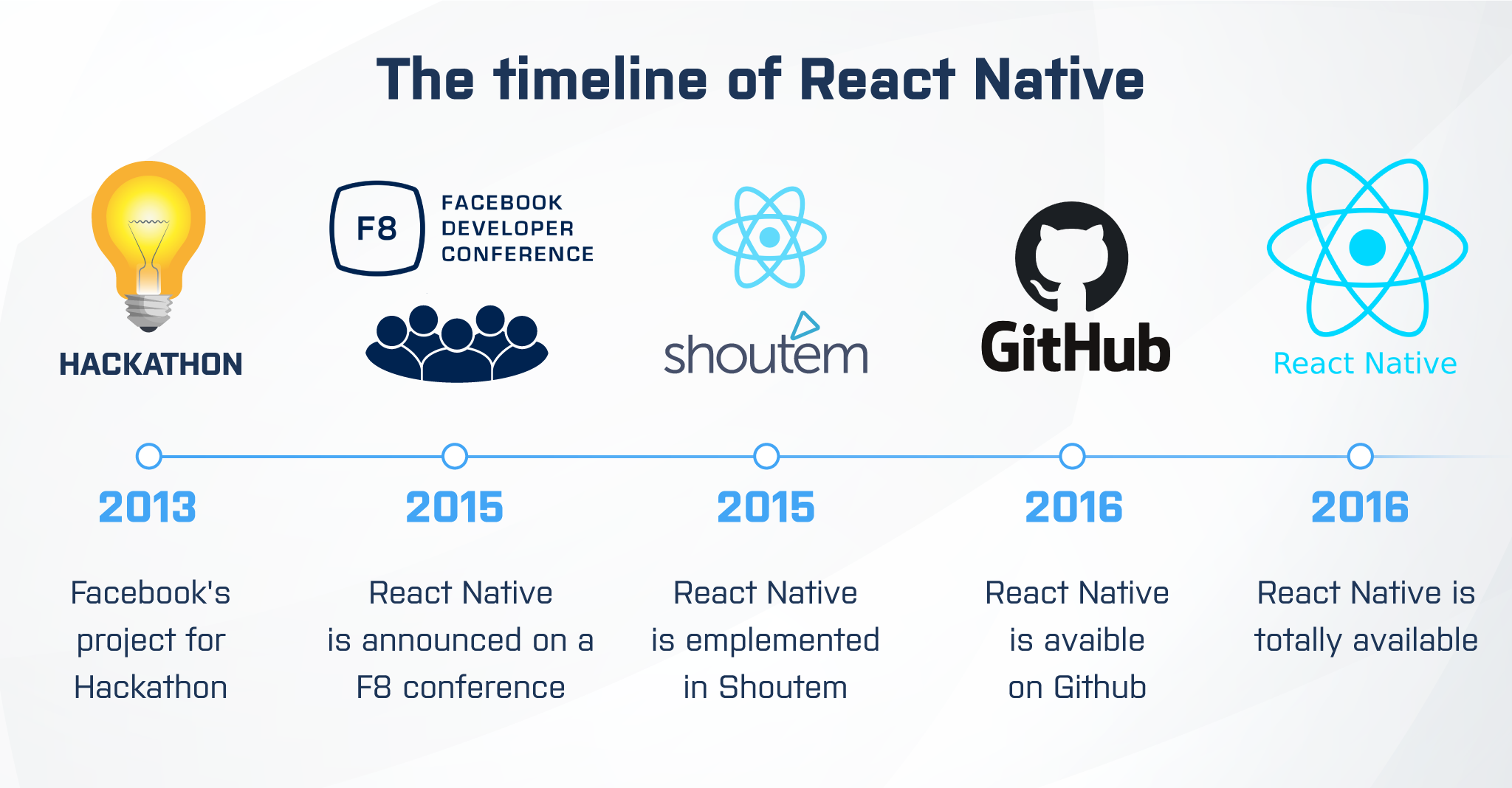 react native app development timeline