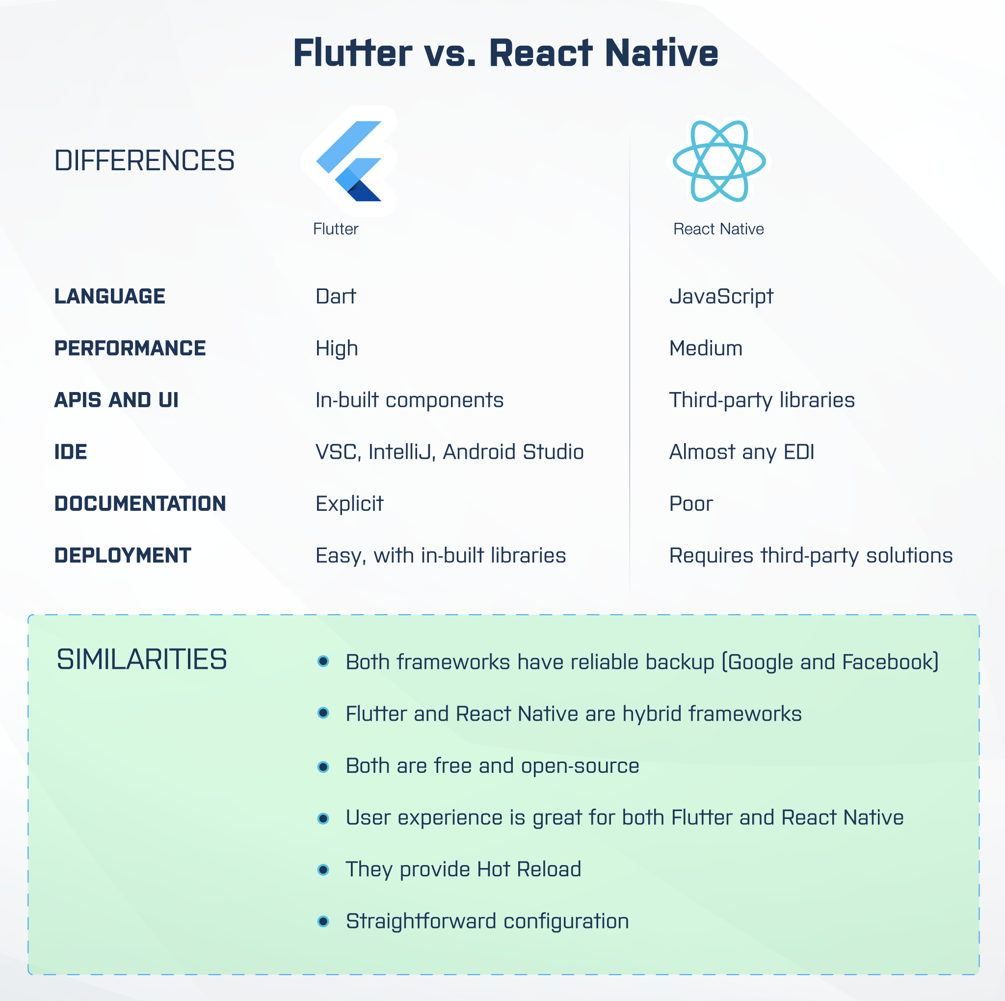 react native vs. flutter: comparison