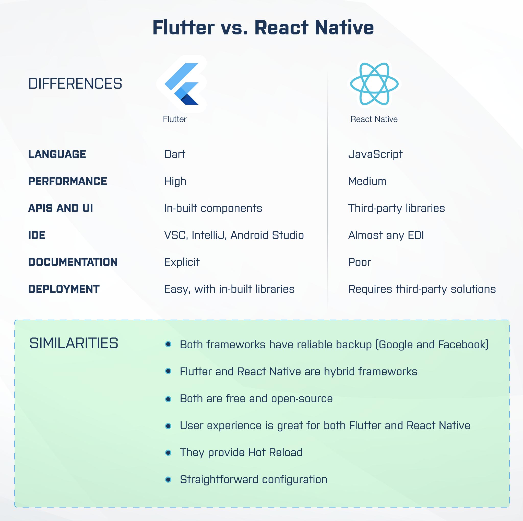 react native vs. flutter: comparison