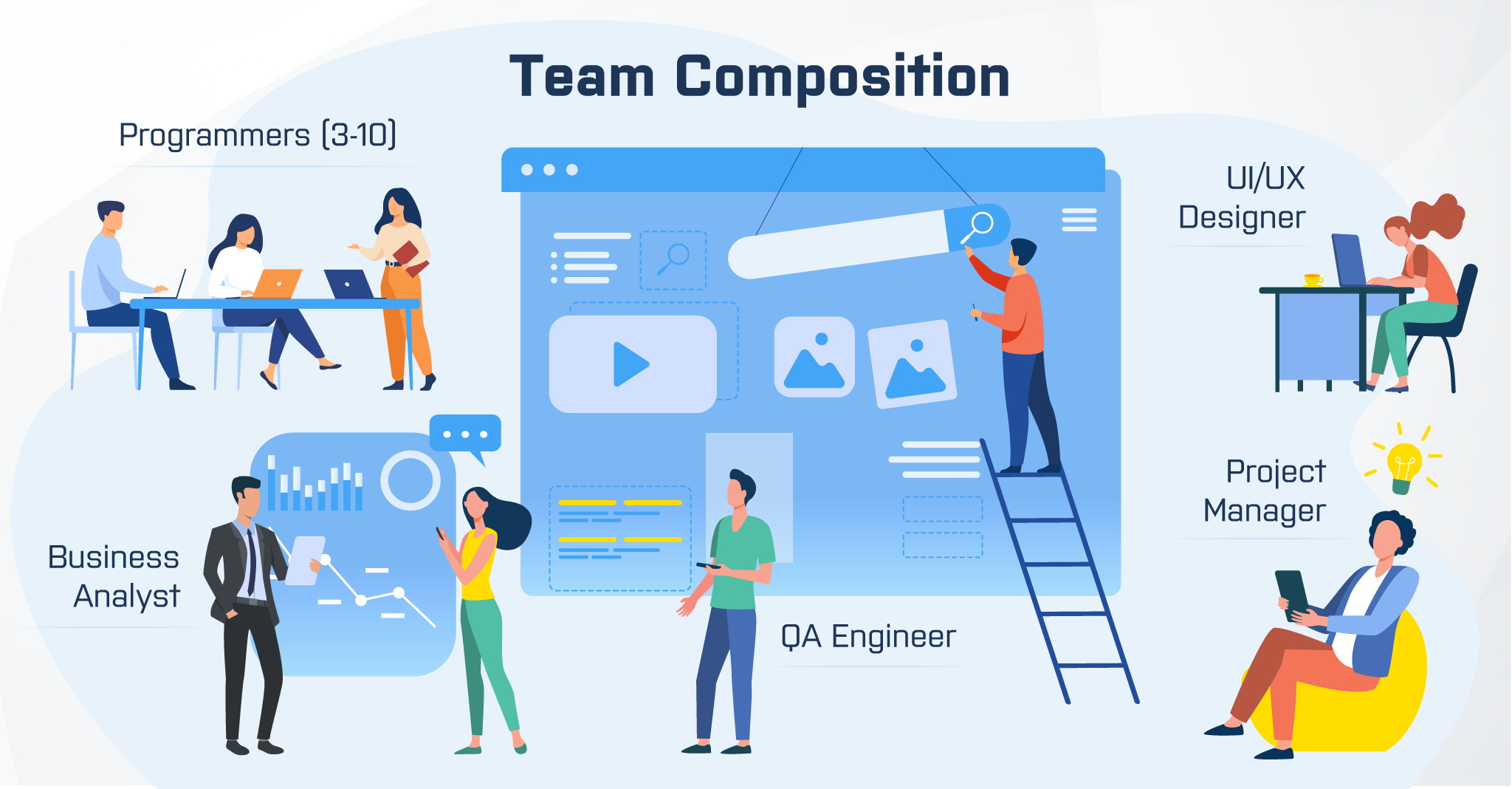 flutter app development team composition