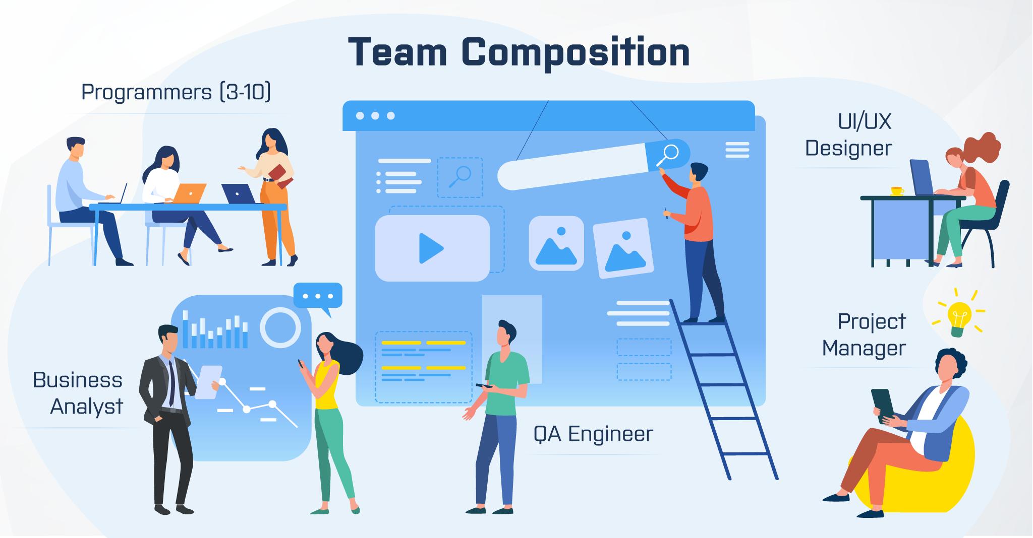 flutter app development team composition