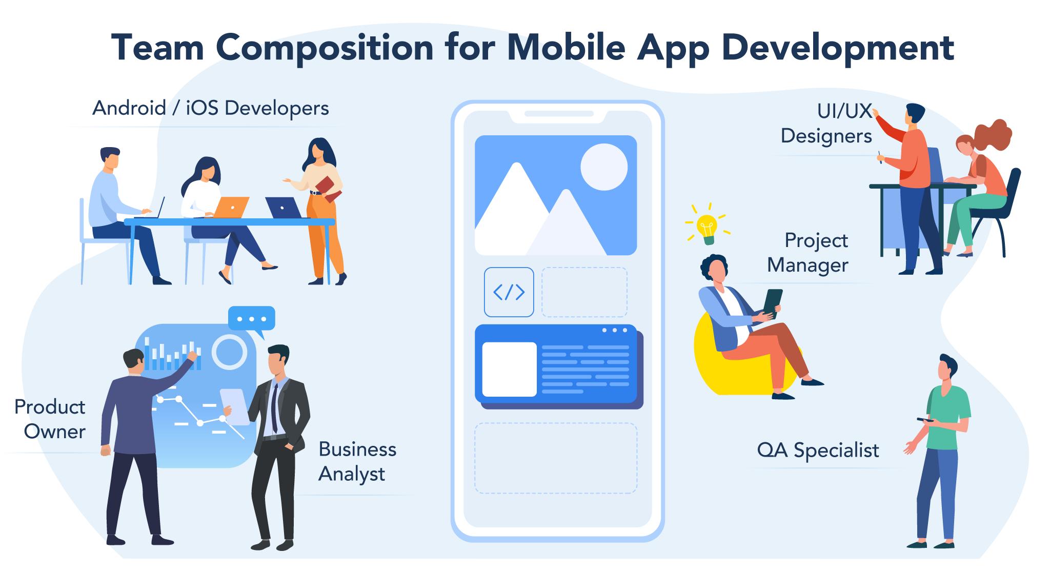 Development team composition