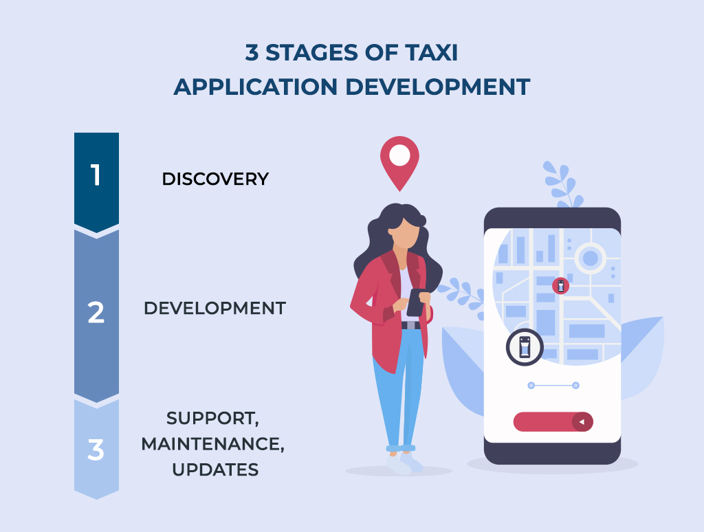 online cab booking software development stages