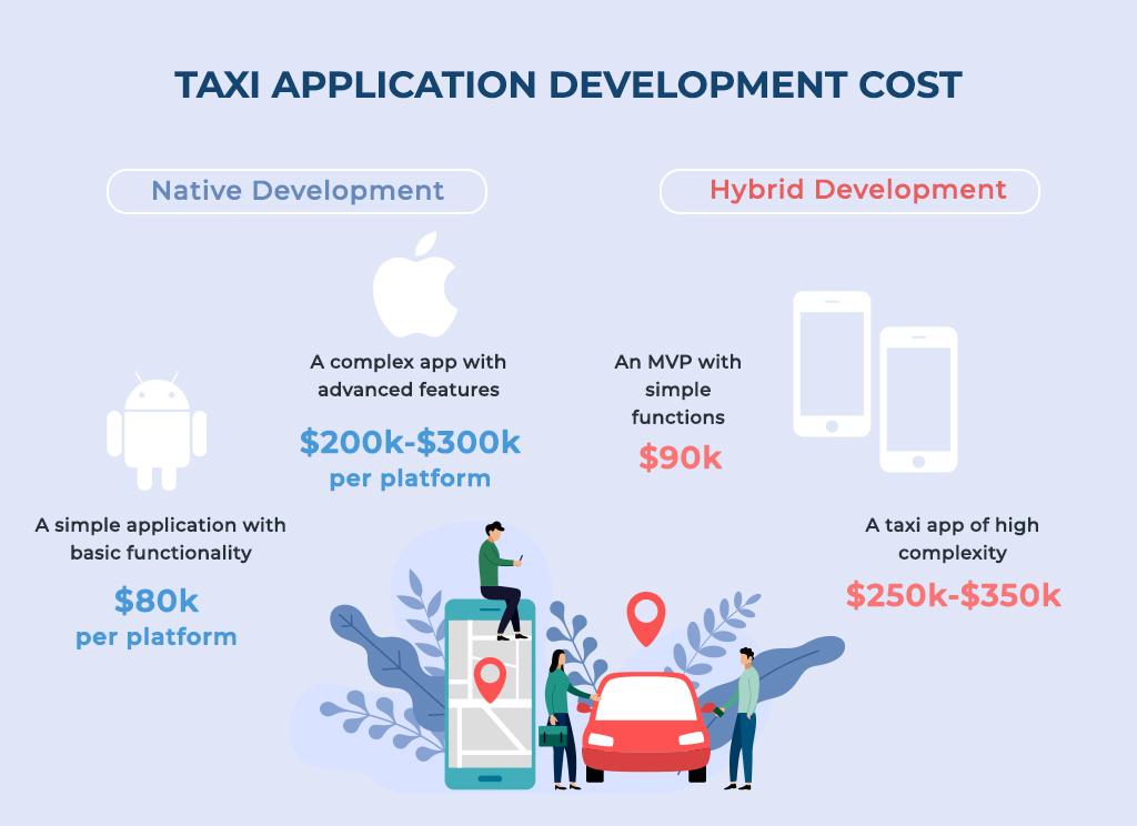 taxi application development cost