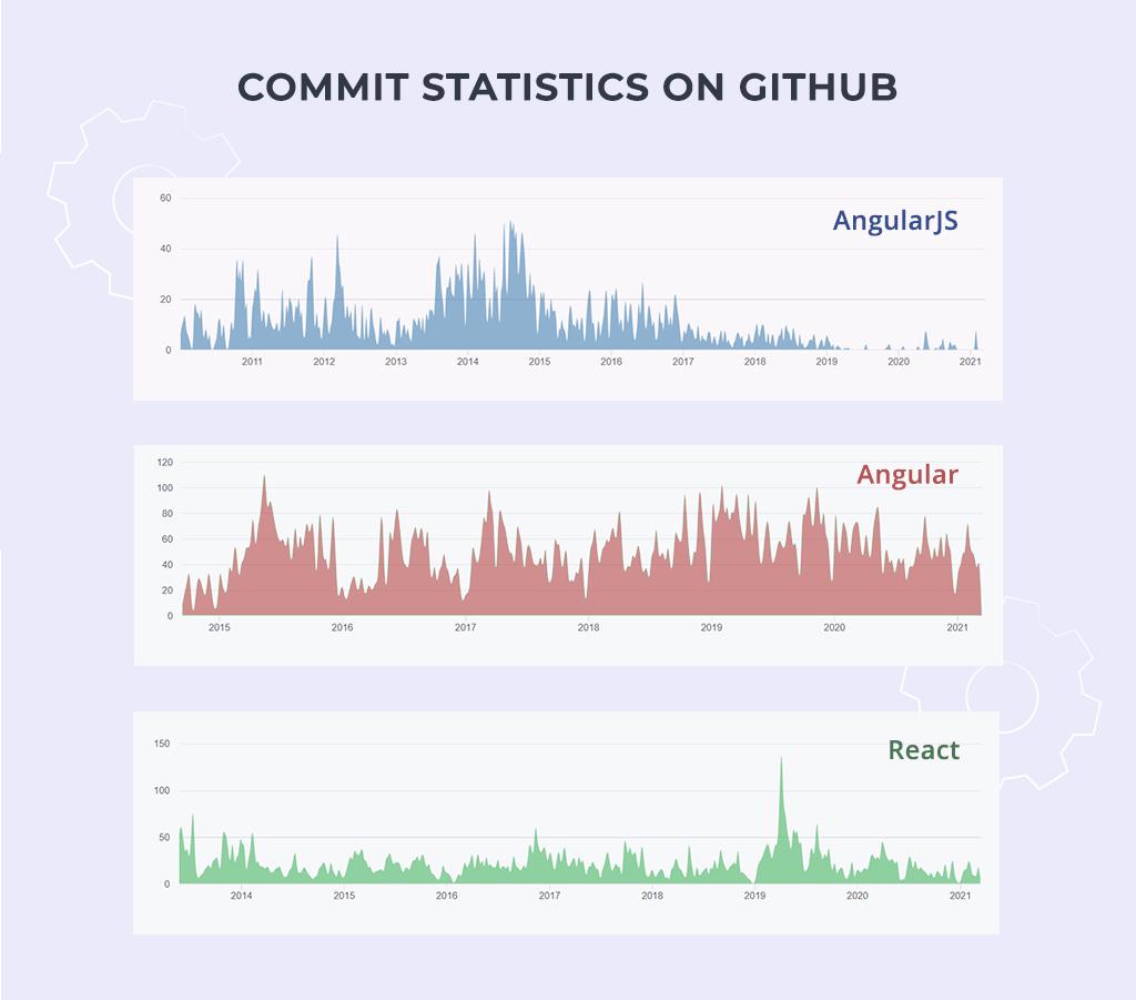 Github commitments - AngularJS, Angular and React