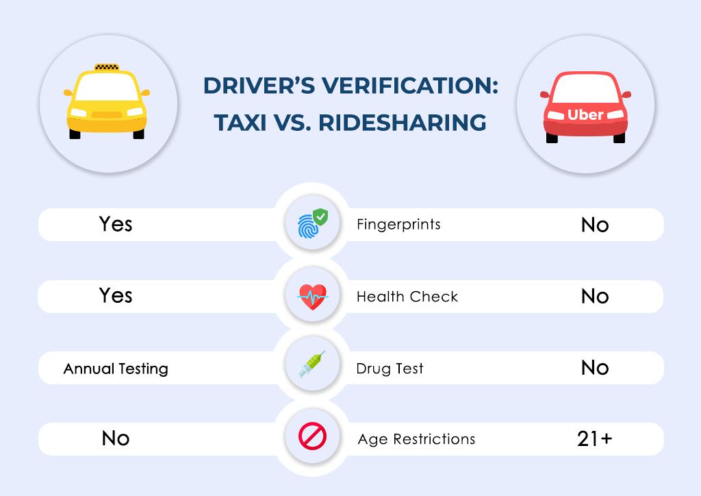 driver's verification in a custom taxi app