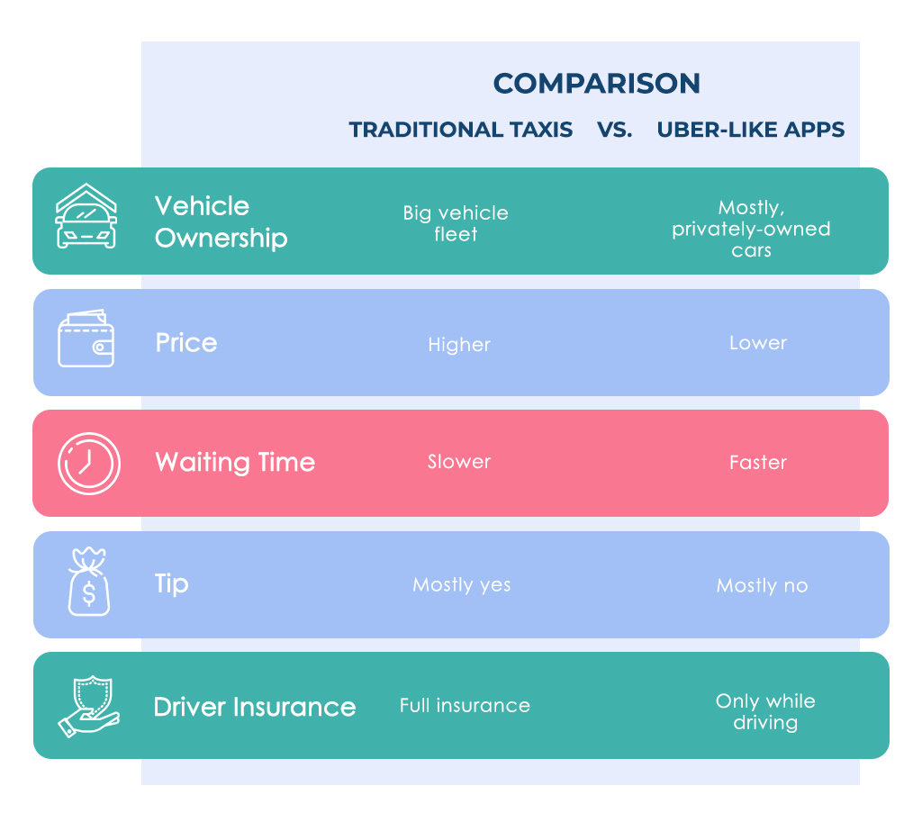 how to build a taxi app: comparison with uber-like apps