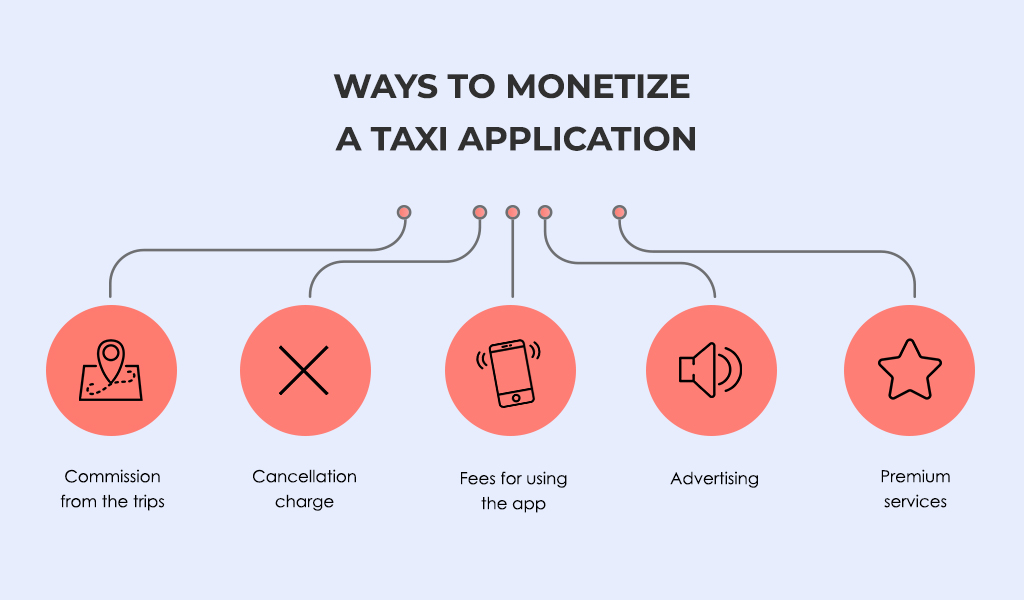 how to build a taxi app: monetization options