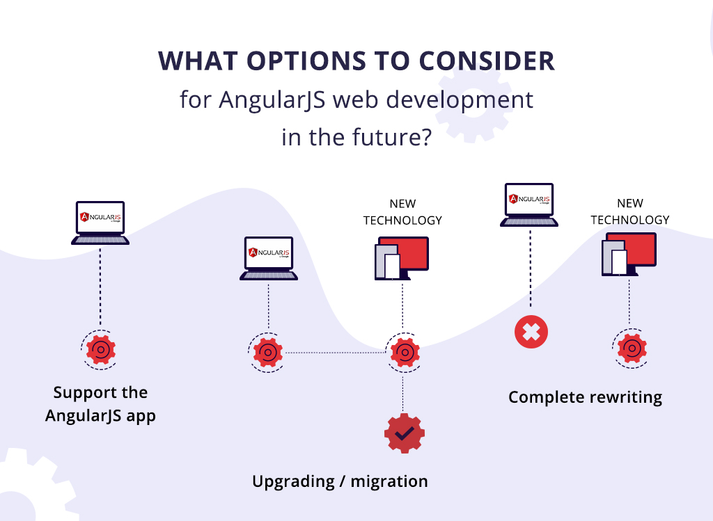 AngularJS end of support: options for web development