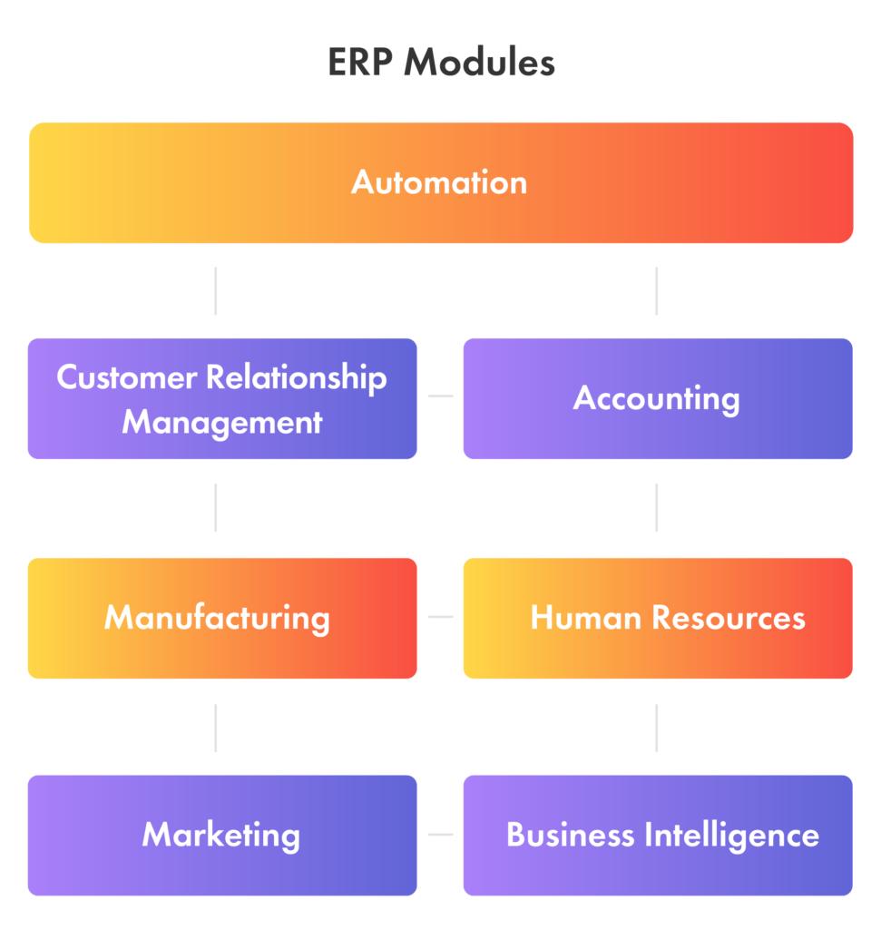 erp software main modules