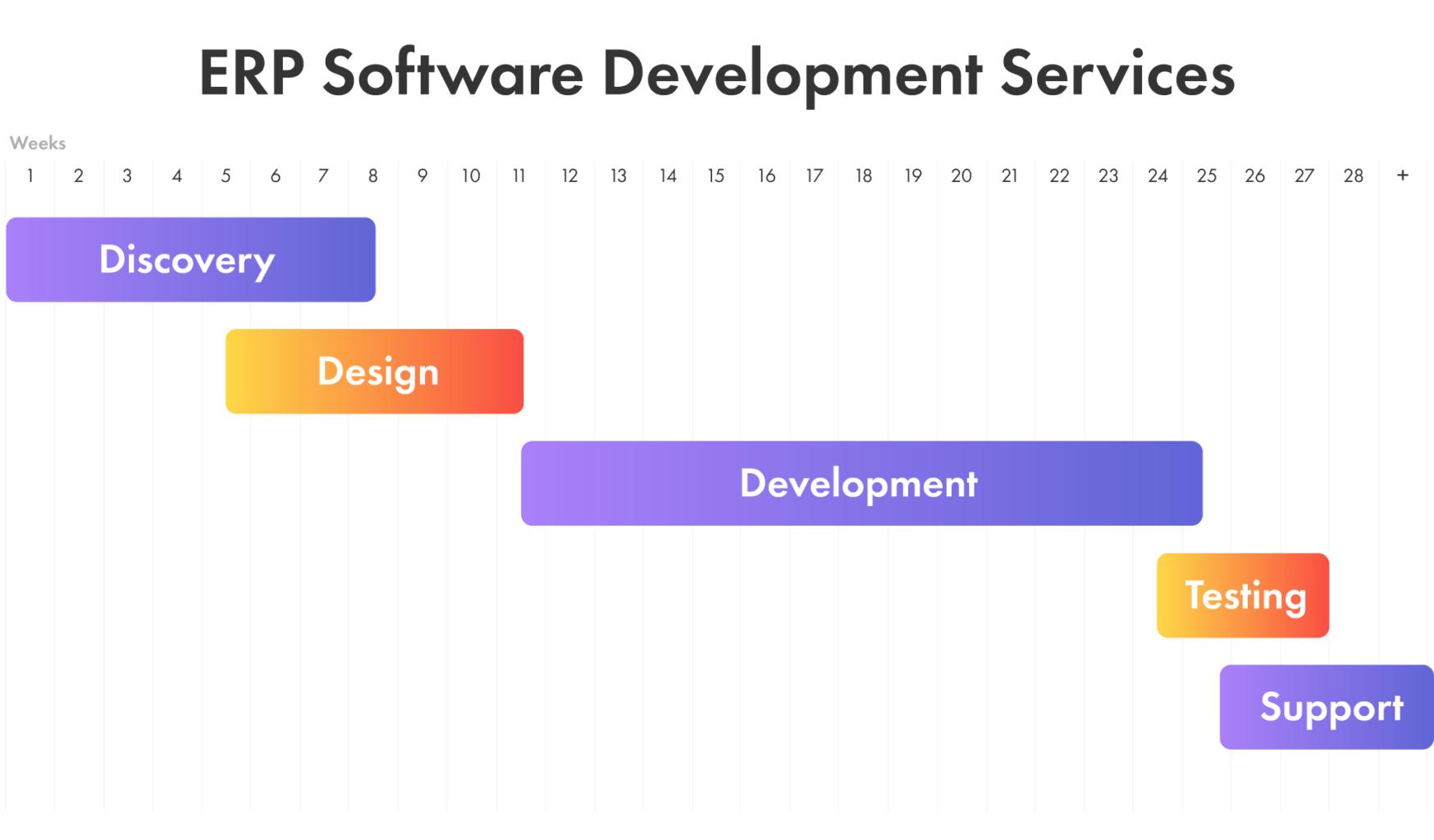 custom development stages