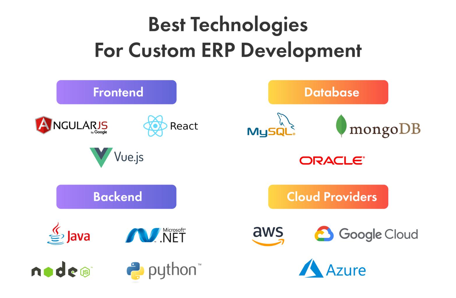 tech stack for custom erp software development