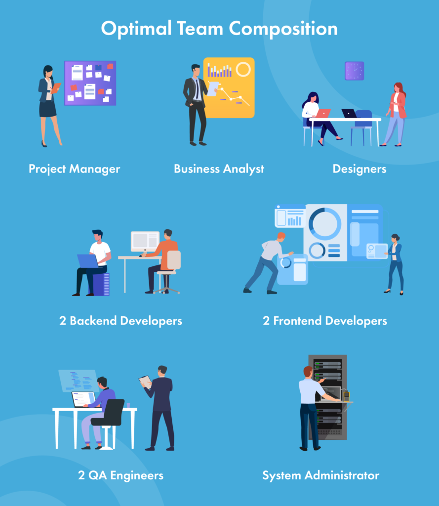 team composition for custom development
