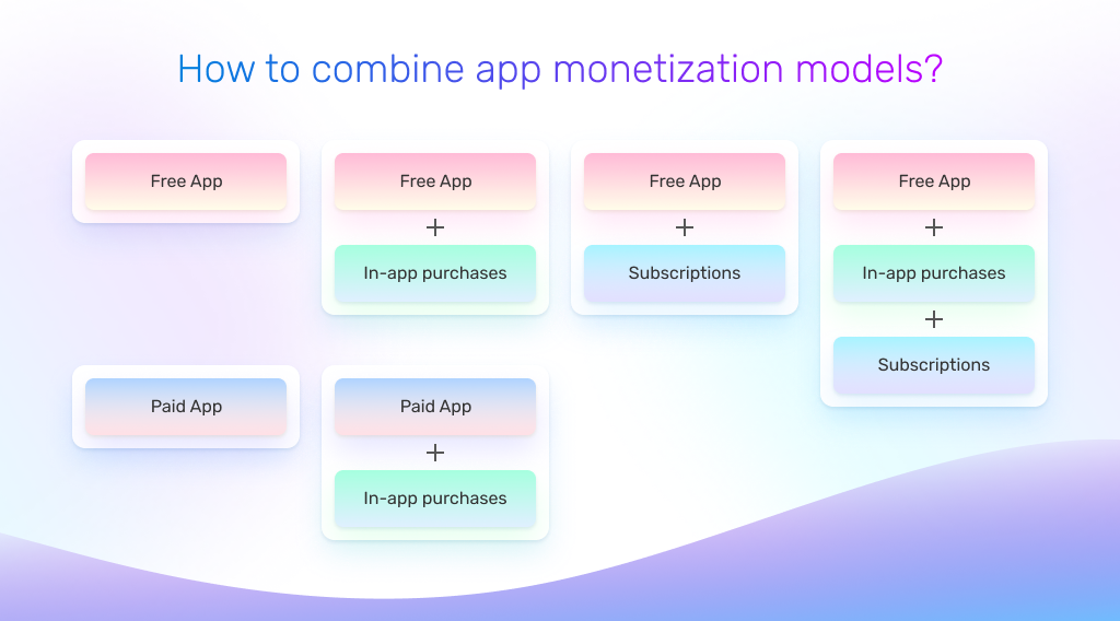 How to combine app monetization models