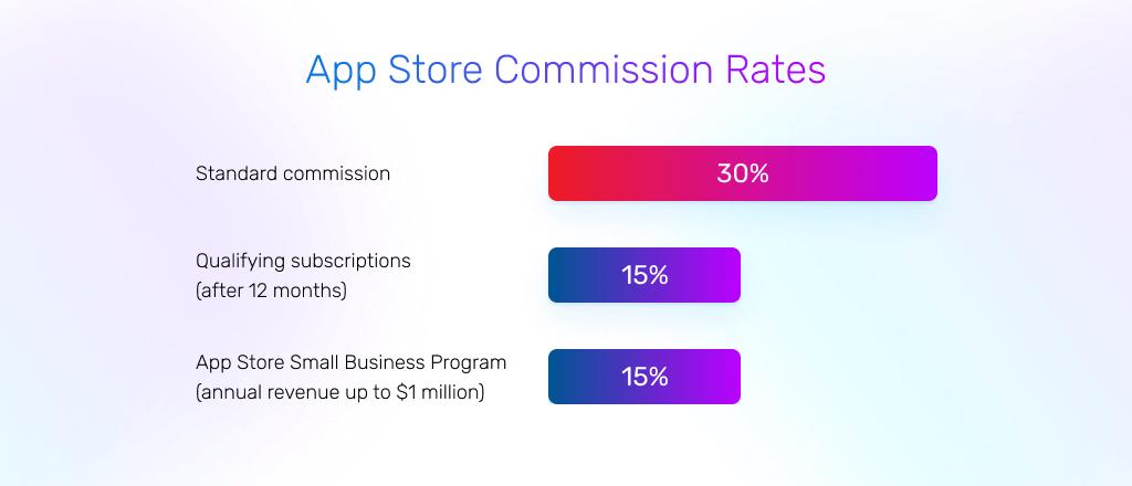Apple App Store fees