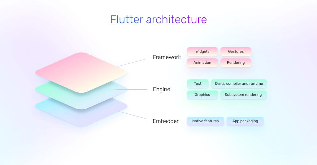 flutter's architecture