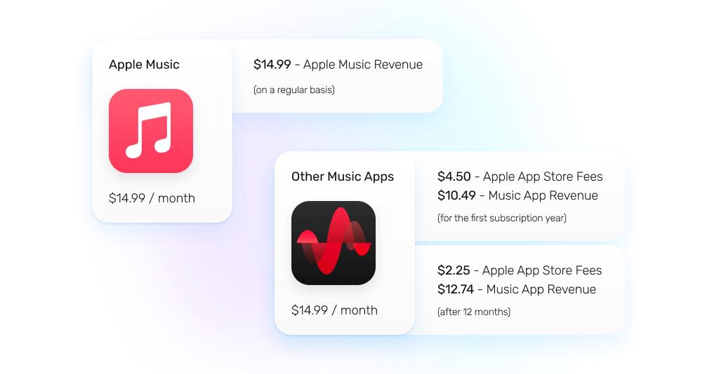 Apple App Store commission