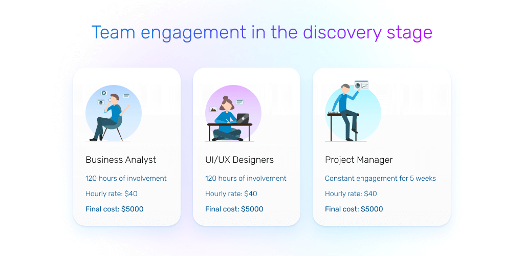 flutter app development cost: discovery stage